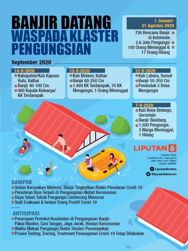 Infografis Banjir Datang, Waspada Klaster Pengungsian. (Liputan6.com/Abdillah)