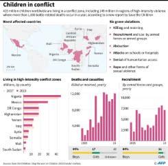Lembaga amal: Dunia berpangku tangan saat anak-anak dirugikan konflik