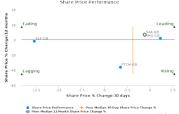 M&C Saatchi plc breached its 50 day moving average in a Bullish Manner : SAA-GB : March 27, 2017