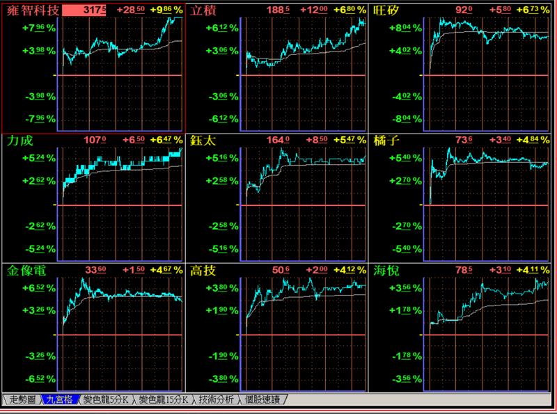 圖一: 營收成長股盤中九宮圖表現