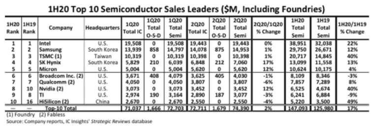 IC Insights公布今年上半年半導體前十強。(圖:擷取自IC Insights)