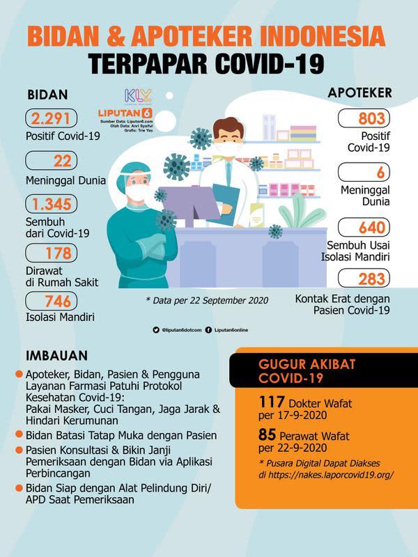 Infografis Bidan dan Apoteker Indonesia Terpapar Covid-19. (Liputan6.com/Trieyasni)