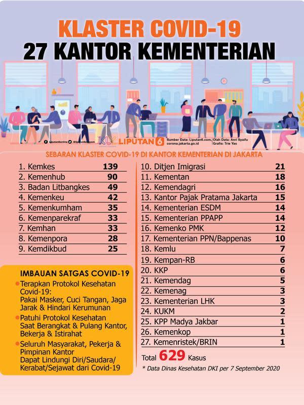 Infografis Klaster Covid-19 27 Kantor Kementerian. (Liputan6.com/Trieyasni)