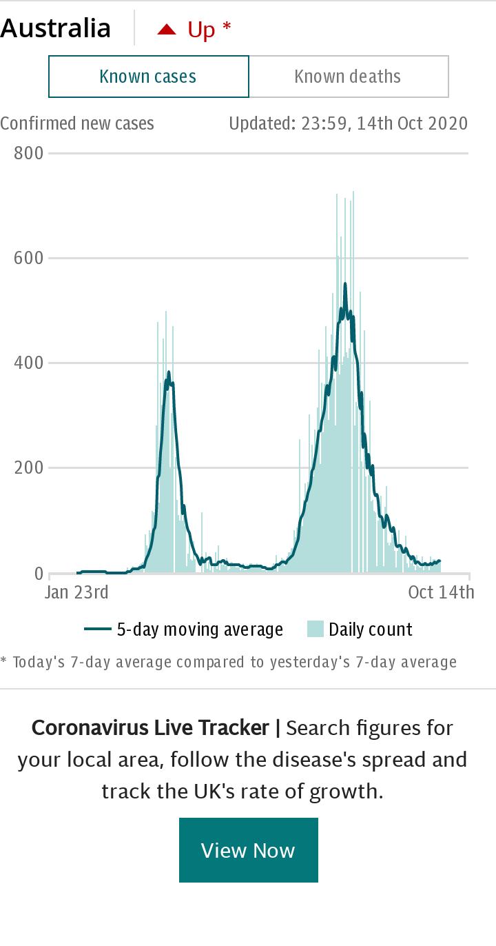 Coronavirus Australia Spotlight Chart - Cases default