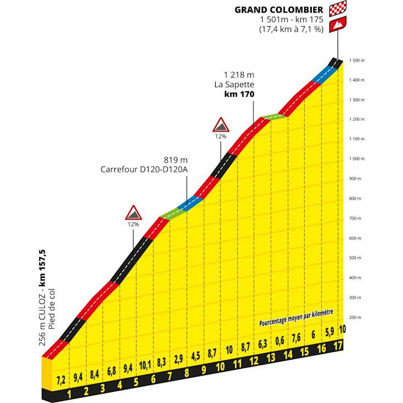 Grand Colombier climb