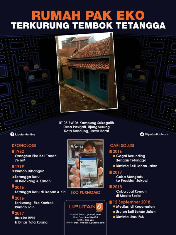 Infografis Rumah Pak Eko Terkurung Tembok Tetangga. (Liputan6.com/Triyasni)