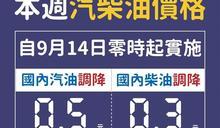 汽柴油明調降0.5及0.3元 近2月首降