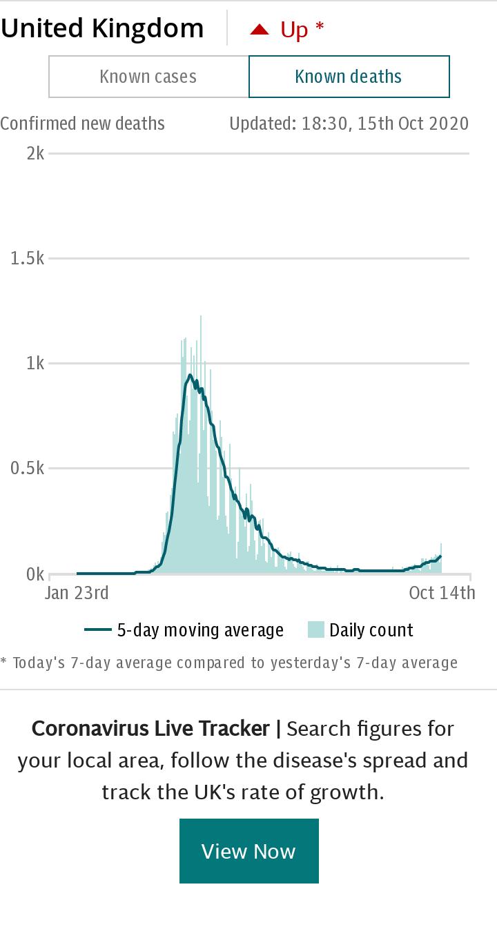 Coronavirus UK Spotlight Chart - deaths default