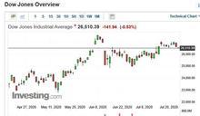 〈美股早盤〉科技股拖累美股早盤小跌!金價攻破1900美元、台積電ADR大漲逾10%