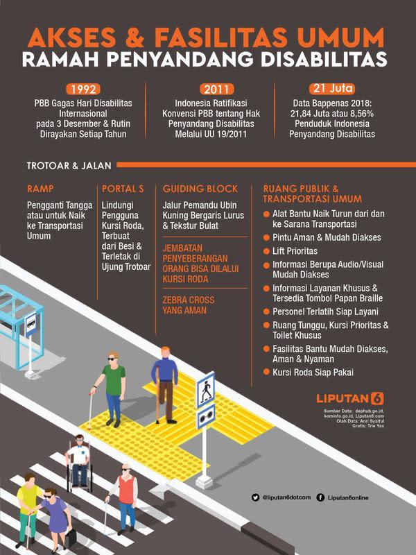 Infografis Akses dan Fasilitas Umum Ramah Penyandang Disabilitas. (Liputan6.com/Triyasni)