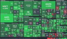 〈美股盤後〉逢低搶買科技股 道瓊漲逾 300 點 那指創 2 週來最大漲幅