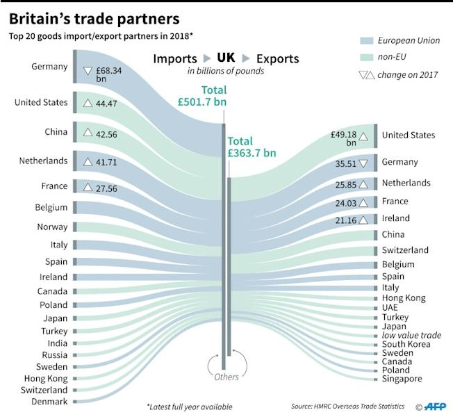 Britain's top 20 goods trade partners in 2018 (latest full year available)