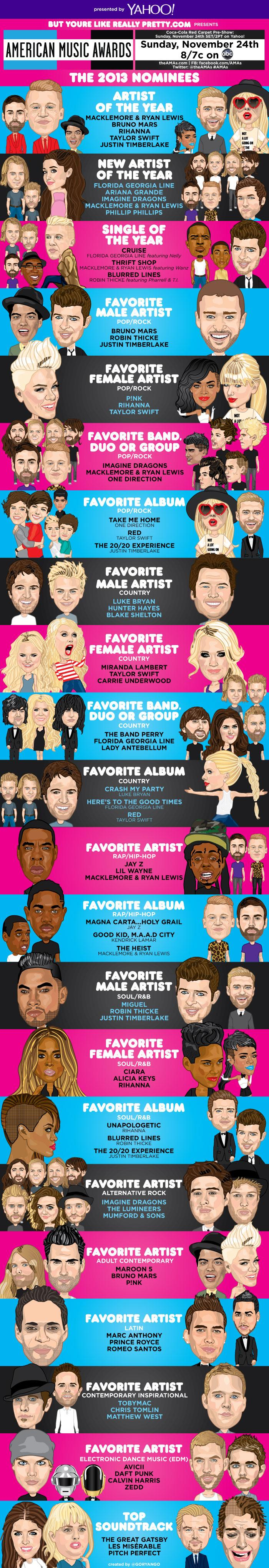 The 2013 AMA Nominees: Now in Infographic Form!
