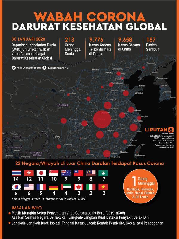 Infografis Wabah Virus Corona Darurat Kesehatan Global. (Liputan6.com/Triyasni)