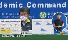 週日本土 107創新低!死亡數下降至11人