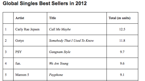 Music Sales Grow for First Time in 12 Years, Study Finds