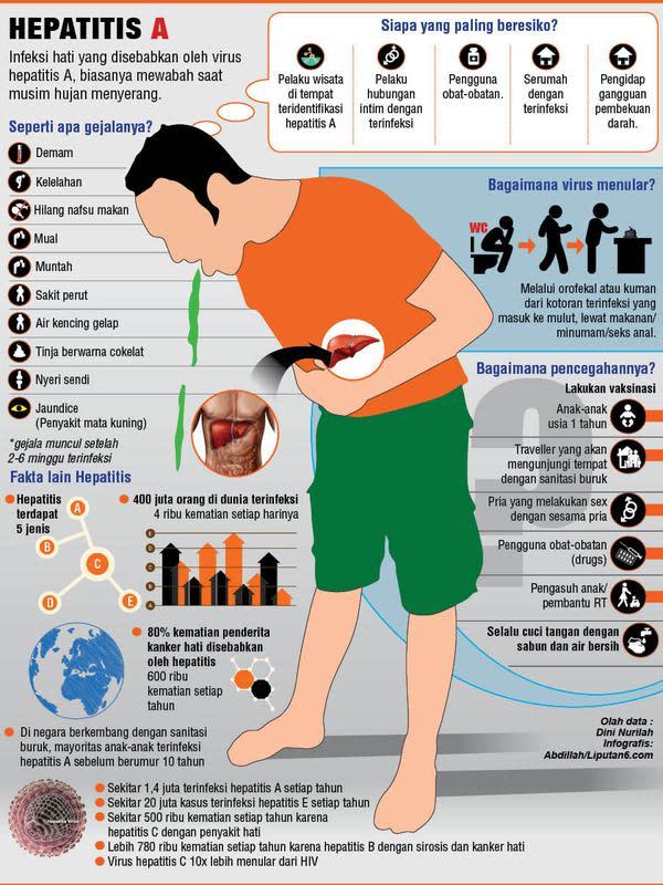 Infografis Hepatitis Revisi (Liputan6.com/Abdilla)