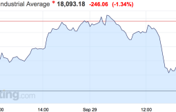 Stocks are rolling over, Dow down 230