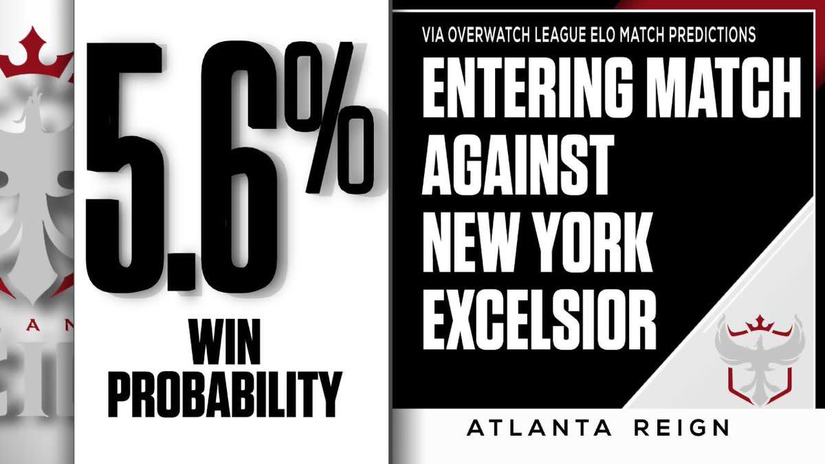 亞特蘭大君臨賽前預測的勝率還不到6%。