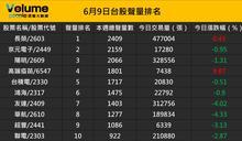 眾聲大數據:台股上市櫃股票聲量排名前50強(6/9)