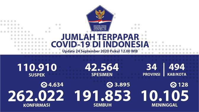 Angka Kesembuhan Lampaui Jumlah Positif Covid-19 di Bali