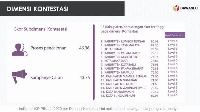Untuk wilayah Provinsi Maluku Utara terdapat 8 kabupaten kota menggelar Pilkada 2020. Kota Ternate masuk pada urutan ketiga di Indonesia paling rawan politik uang.