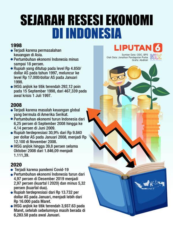 Sejarah Resesi Ekonomi di Indonesia (Liputan6.com/Abdillah)