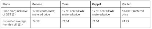 Price comparison 36-month plan v2