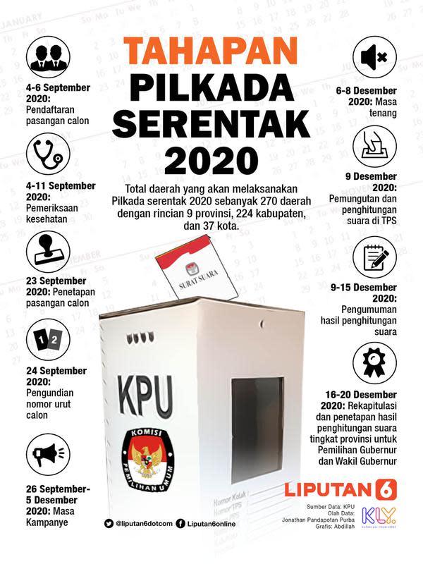 INFOGRAFIS: Tahapan Pilkada Serentak 2020 (Liputan6.com / Abdillah)