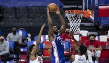 NBA》恩比德飆50分17籃板 76人主場勝公牛