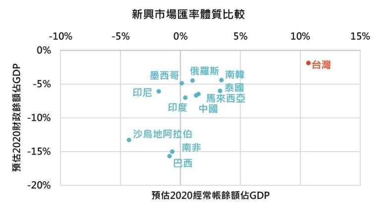 資料來源:Bloomberg,「鉅亨買基金」整理,資料截至2020/9/10。此資料僅為歷史數據模擬回測,不為未來投資獲利之保證,在不同指數走勢、比重與期間下,可能得到不同數據結果。