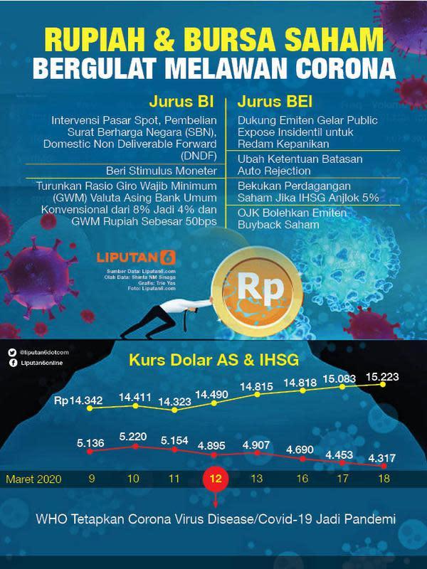 Infografis Rupiah dan Bursa Saham Bergulat Melawan Corona (Liputan6.com/Triyasni)