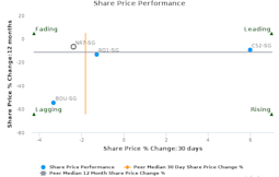 Raffles Education Corp. Ltd. breached its 50 day moving average in a Bearish Manner : NR7-SG : April 21, 2017