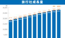 【大數聚】產業鏈整合、落地「線下」體驗…看中國線上旅遊如何佈局?