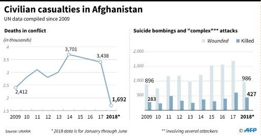 Civilian casualties in Afghanistan