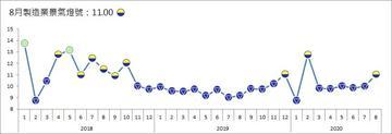 台經院29日公布8月製造業景氣信號值由7月的9.97分,增加1.03分至11.00分,燈號轉為代表「低迷」的黃藍燈,也是今年3月連續亮出五顆衰退藍燈後,首度變燈。(台經院提供)