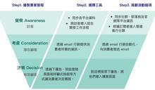 什麼是行銷自動化漏斗?所有企業都需要行銷自動化嗎?