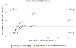 Pure Technologies Ltd. breached its 50 day moving average in a Bearish Manner : PUR-CA : January 19, 2017