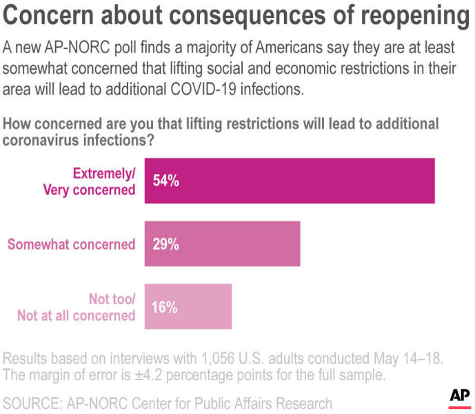 A new AP-NORC poll finds a majority of Americans say they are at least somewhat concerned that lifting social and economic restrictions in their area will lead to additional COVID-19 infections.;