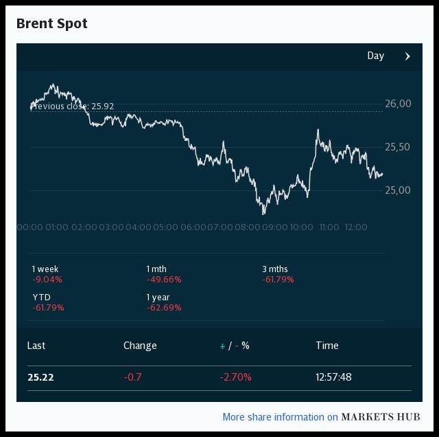 Markets Hub I Brent Spot