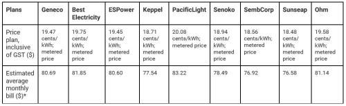 Price comparison 12-month plan v2