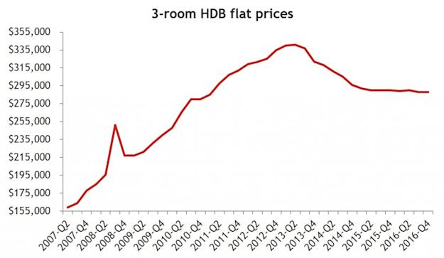 Yishun 3-bedroom trend