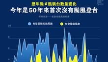 【讀 + 數據】颱風都不來?今年會創下 50 年無颱風襲臺的紀錄嗎?