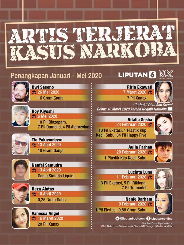 Infografis Artis Terjerat Kasus Narkoba (Liputan6.com/Abdillah)