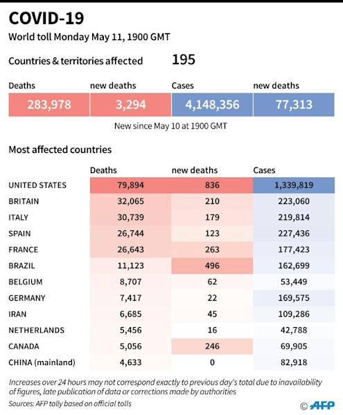 World toll of coronavirus infections and deaths as of May 11 at 1900 GMT