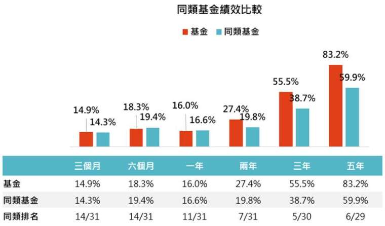 資料來源:MorningStar,「鉅亨買基金」整理,以新台幣計算,資料截止2020/8/31,同類基金指的是晨星全球大型成長股票類別台灣核備可銷售之主級別基金。此資料僅為歷史數據模擬回測,不為未來投資獲利之保證,在不同指數走勢、比重與期間下,可能得到不同數據結果。