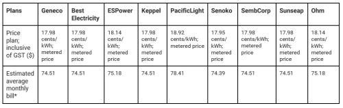 Price comparison 24-month plan v2