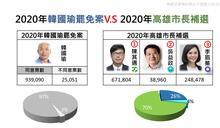 高雄市長補選》罷韓 V.S補選 投票數與投票率超接近