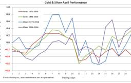 April is gold's fourth worst performing month