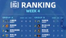 《激鬥校園》春季賽Week4總結:大魔啟英維持全勝、各隊差距逐漸體現!